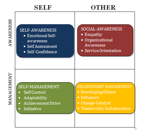Goleman 1995 emotional intelligence