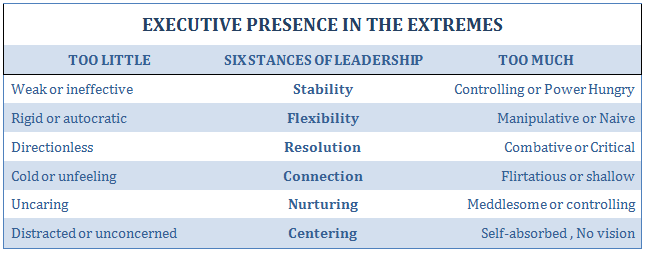 Executive Presence in the Extremes